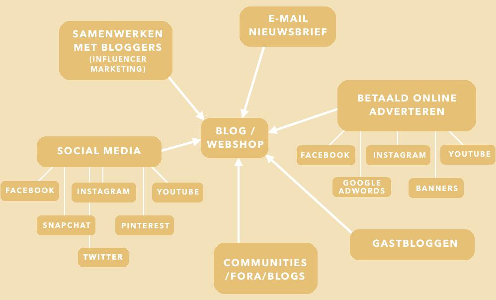 verschillende manieren content fashion promoten